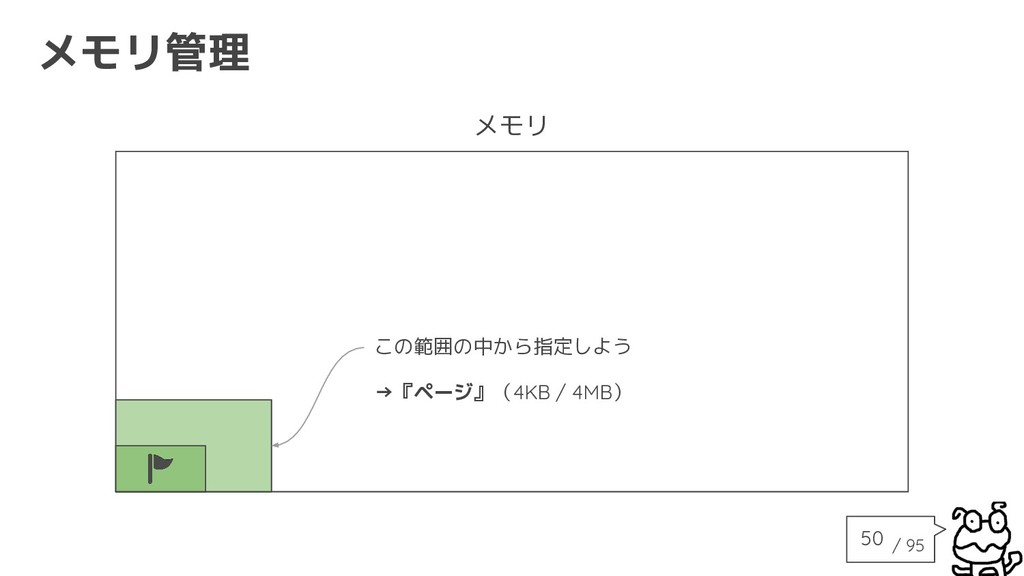/ 95 メモリ管理 メモリ この範囲の中から指定しよう →『ページ』(4KB / 4MB) ...