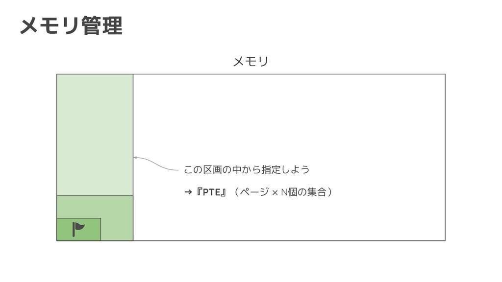 メモリ管理 メモリ この区画の中から指定しよう →『PTE』(ページ × N個の集合)