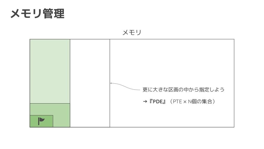 メモリ管理 メモリ 更に大きな区画の中から指定しよう →『PDE』(PTE × N個の集合)