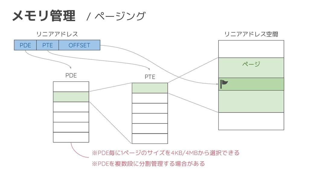 メモリ管理 / ページング リニアアドレス空間 ページ リニアアドレス PDE PTE OFF...