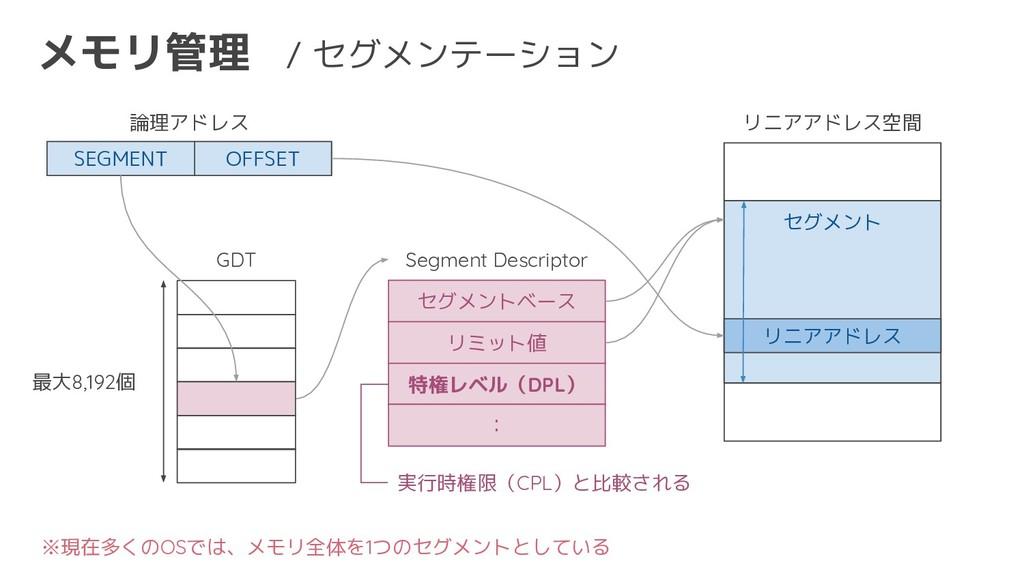 メモリ管理 / セグメンテーション GDT リニアアドレス空間 セグメント セグメントベース ...
