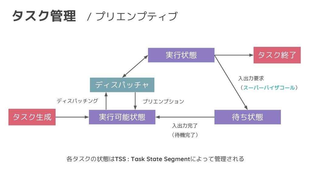 タスク管理 タスク生成 実行可能状態 入出力要求 (スーパーバイザコール) 待ち状態 実行状態...