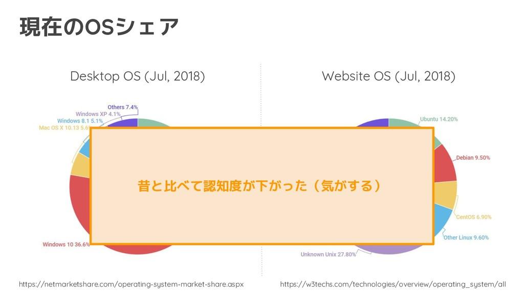 Desktop OS (Jul, 2018) Website OS (Jul, 2018) h...