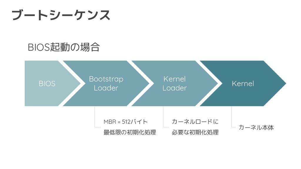 BIOS起動の場合 ブートシーケンス BIOS Bootstrap Loader Kernel...