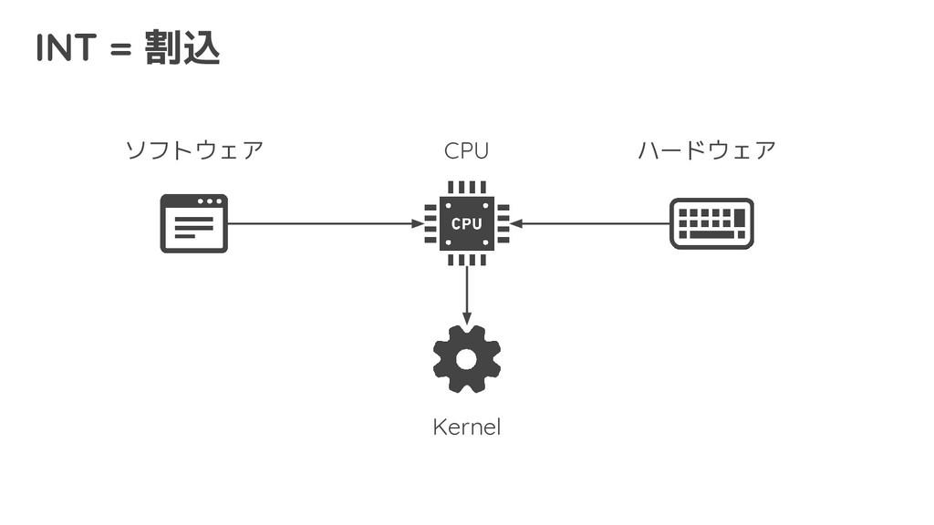 INT = 割込 CPU ハードウェア ソフトウェア Kernel