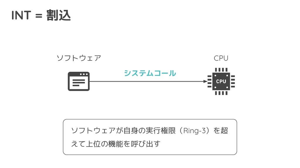INT = 割込 CPU ソフトウェア システムコール ソフトウェアが自身の実行権限(Ring...