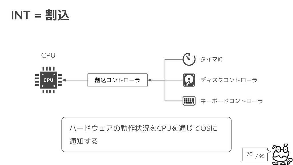 / 95 INT = 割込 割込コントローラ タイマIC ディスクコントローラ キーボードコン...