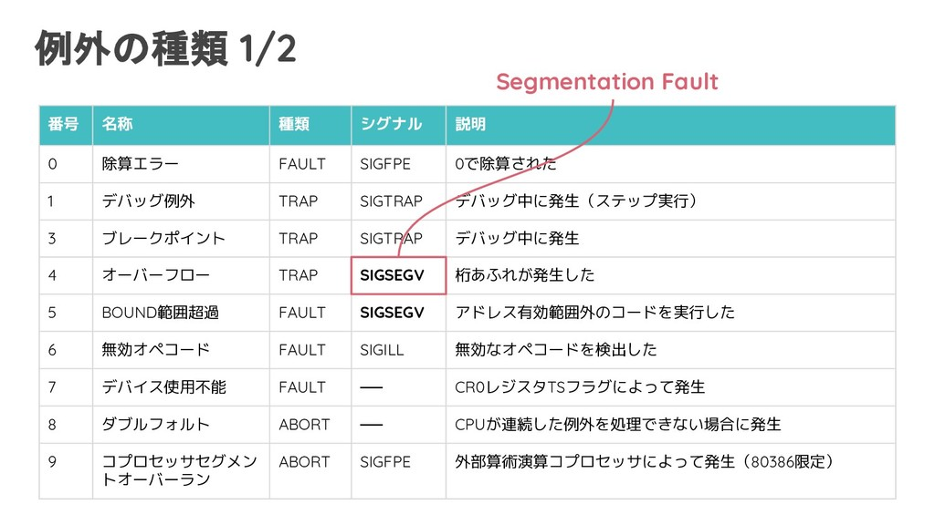 例外の種類 1/2 番号 名称 種類 シグナル 説明 0 除算エラー FAULT SIGFPE...