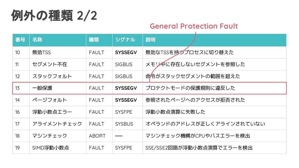 例外の種類 2/2 番号 名称 種類 シグナル 説明 10 無効TSS FAULT SYSSE...