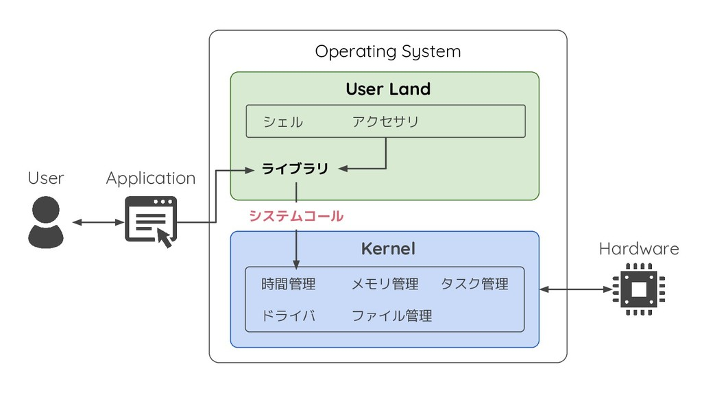 Kernel User Land Operating System Application U...