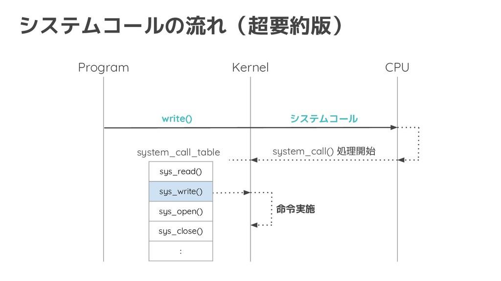 システムコールの流れ(超要約版) Kernel Program CPU write() sys...