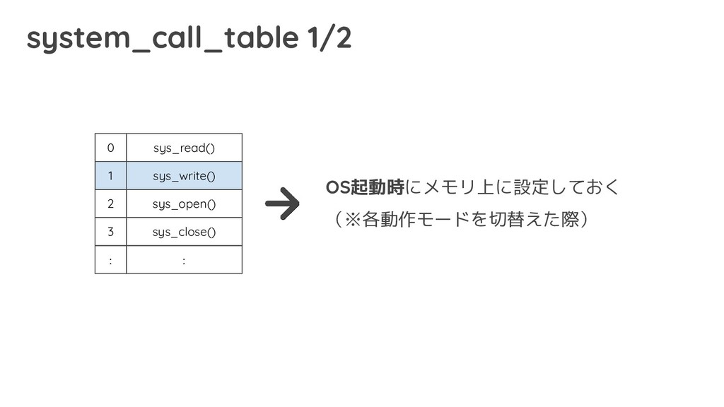 system_call_table 1/2 0 1 2 3 : sys_read() sys_...
