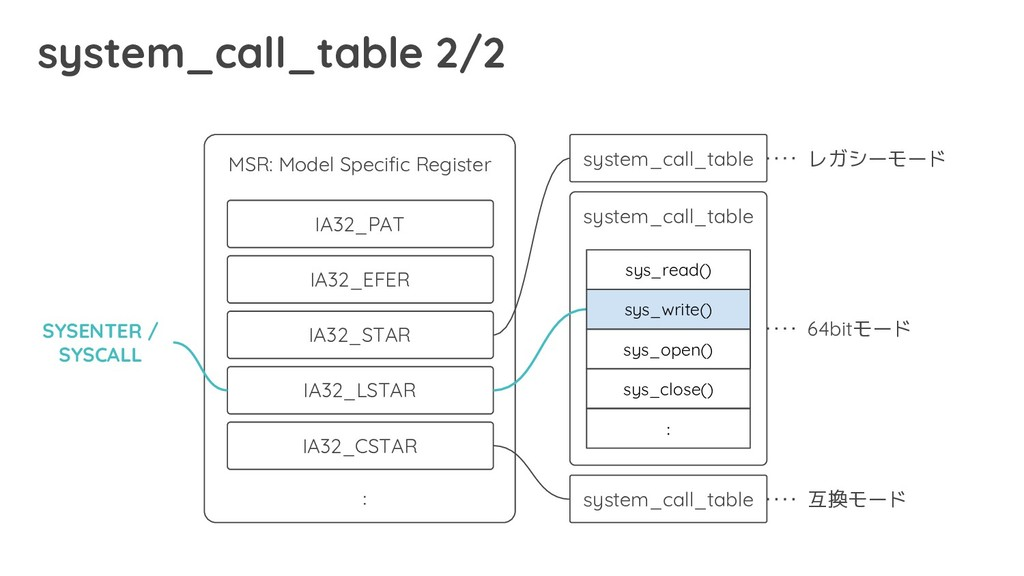 system_call_table 2/2 MSR: Model Specific Regis...