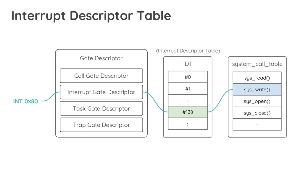 Interrupt Descriptor Table Gate Descriptor Call...