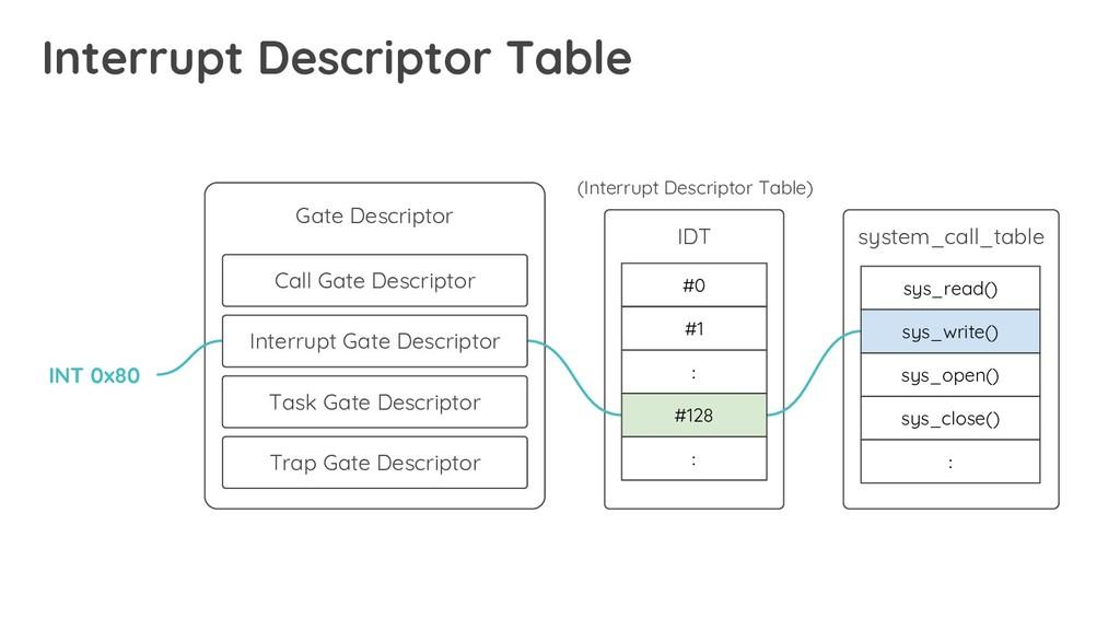 Interrupt Descriptor Table Gate Descriptor Call...