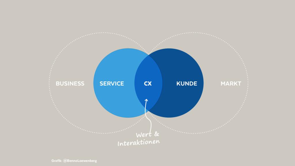 @BennoLoewenberg BUSINESS MARKT KUNDE SERVICE C...