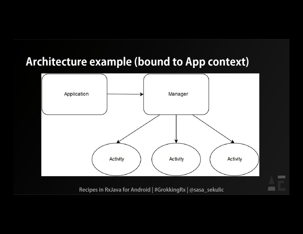 Architecture example (bound to App context) Rec...