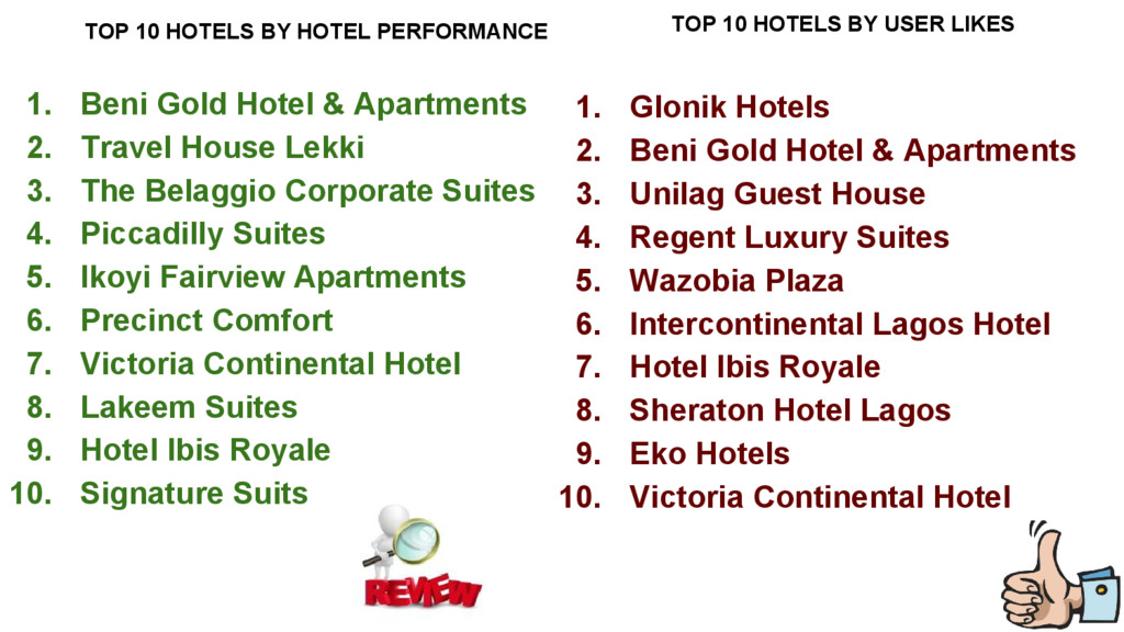 TOP 10 HOTELS BY HOTEL PERFORMANCE 1. Beni Gold...
