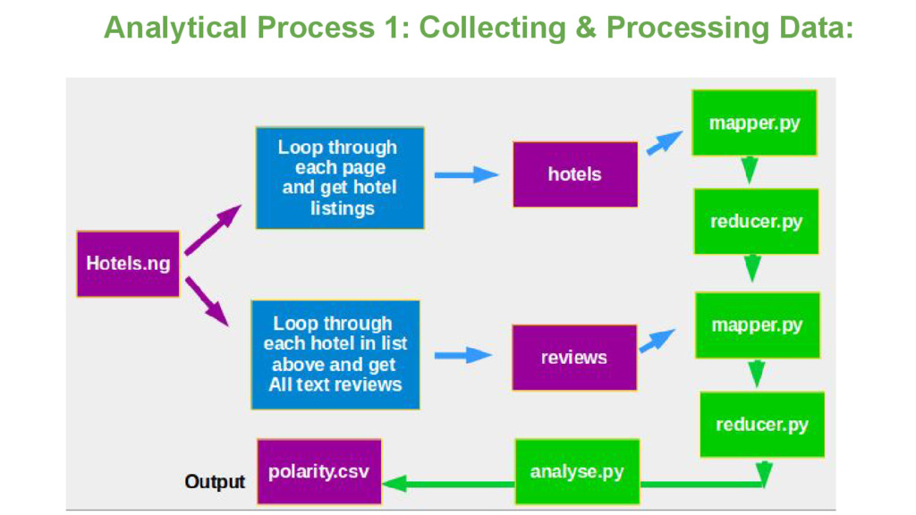 Analytical Process 1: Collecting & Processing D...