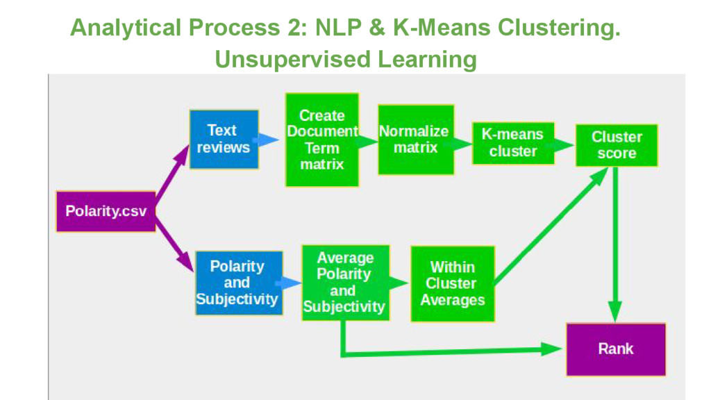 Analytical Process 2: NLP & K-Means Clustering....