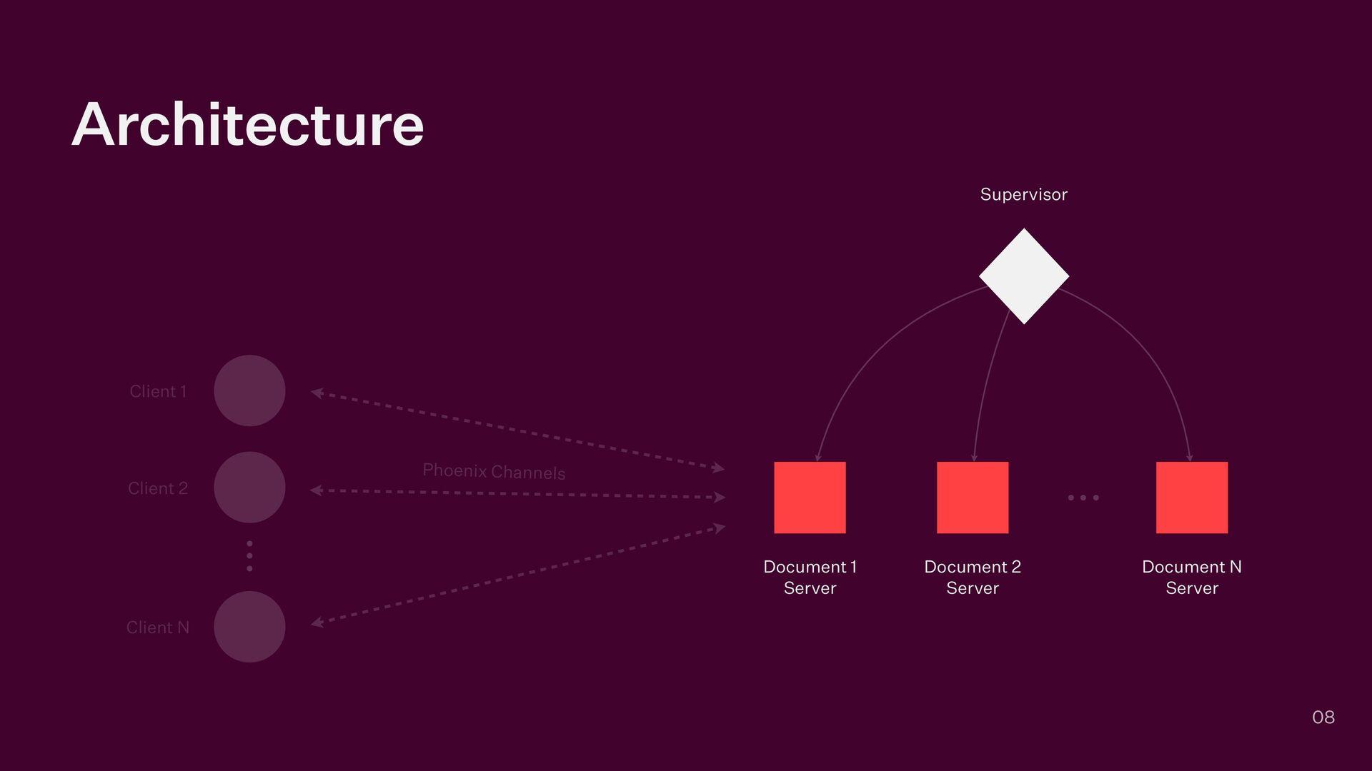 Architecture 08 Supervisor Document 1   Server ...