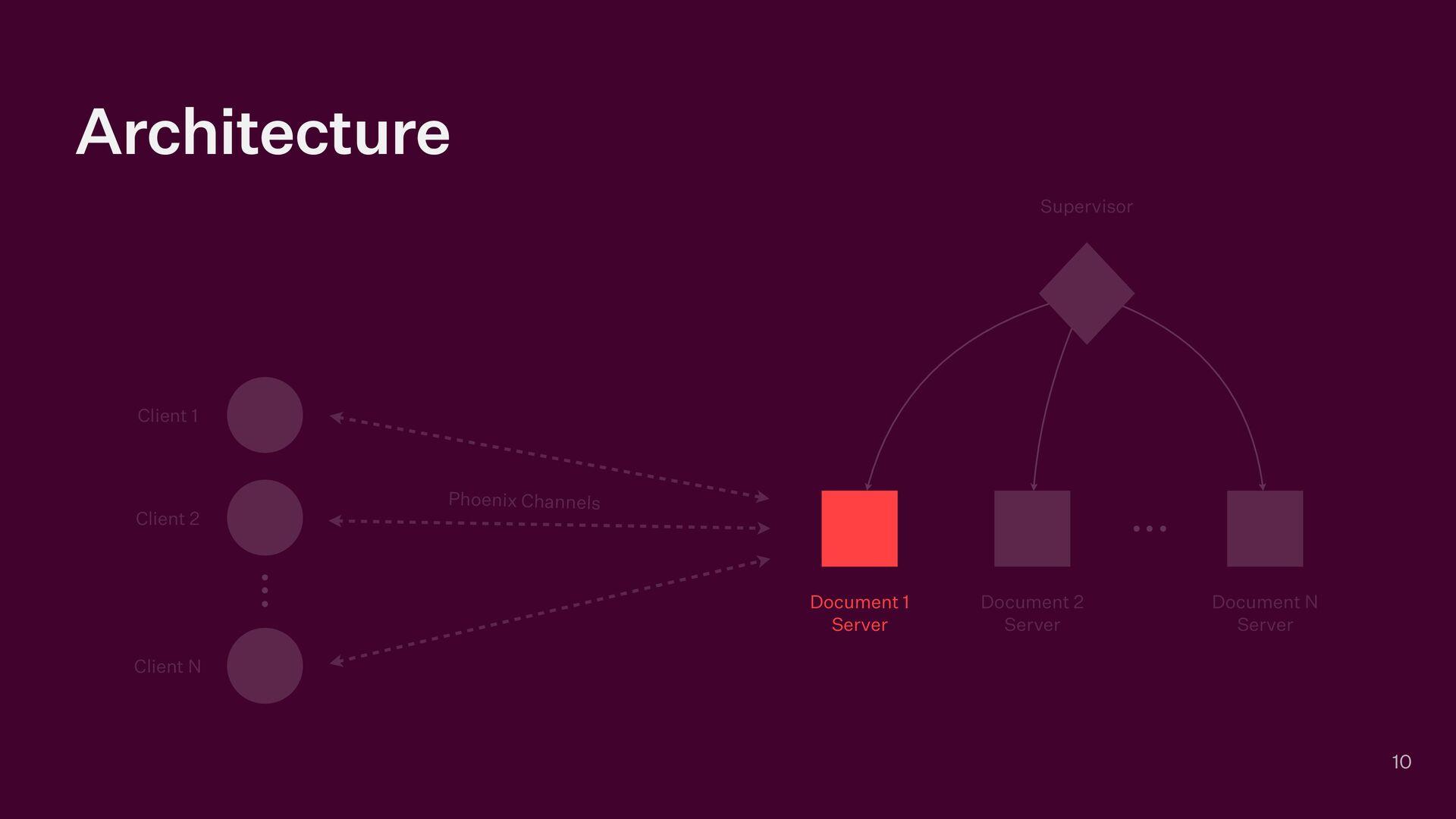Architecture 10 Supervisor Document 1   Server ...