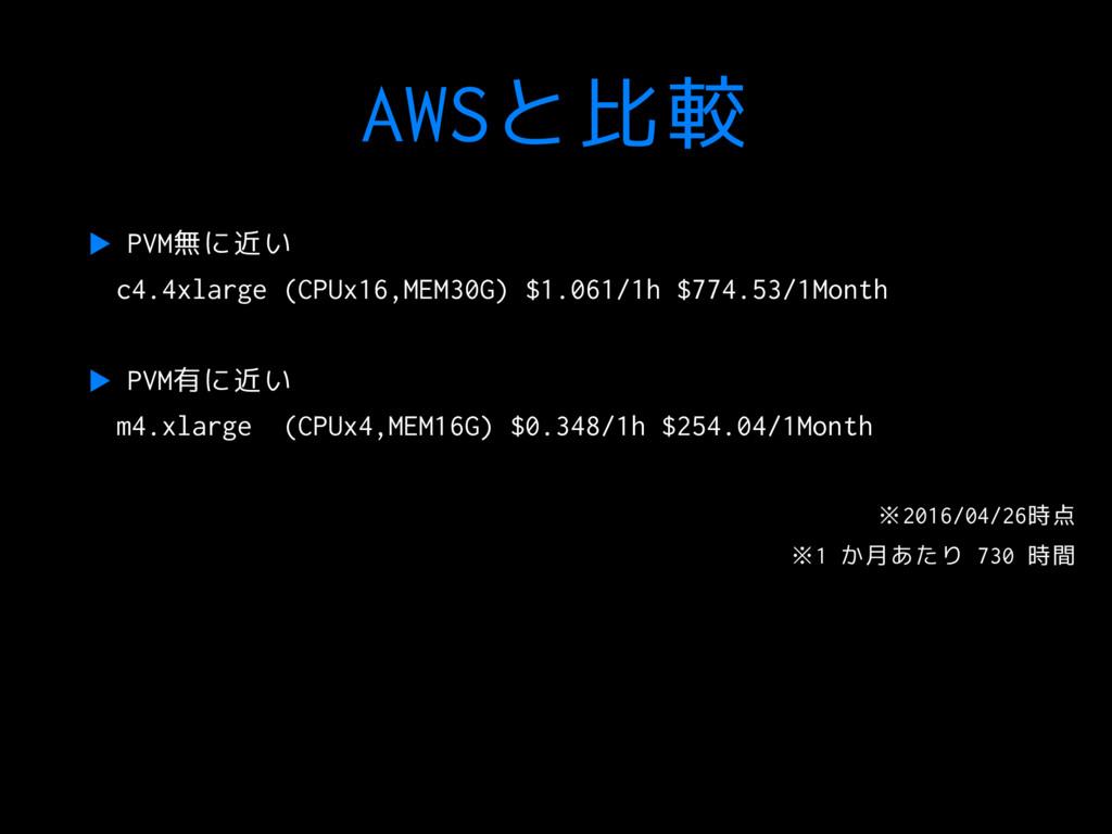 AWSと比較 ▶ PVM無に近い c4.4xlarge (CPUx16,MEM30G) $1....