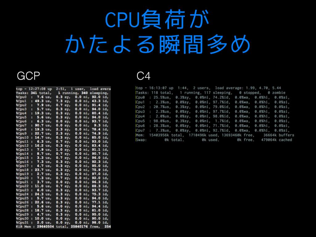 CPU負荷が かたよる瞬間多め GCP C4