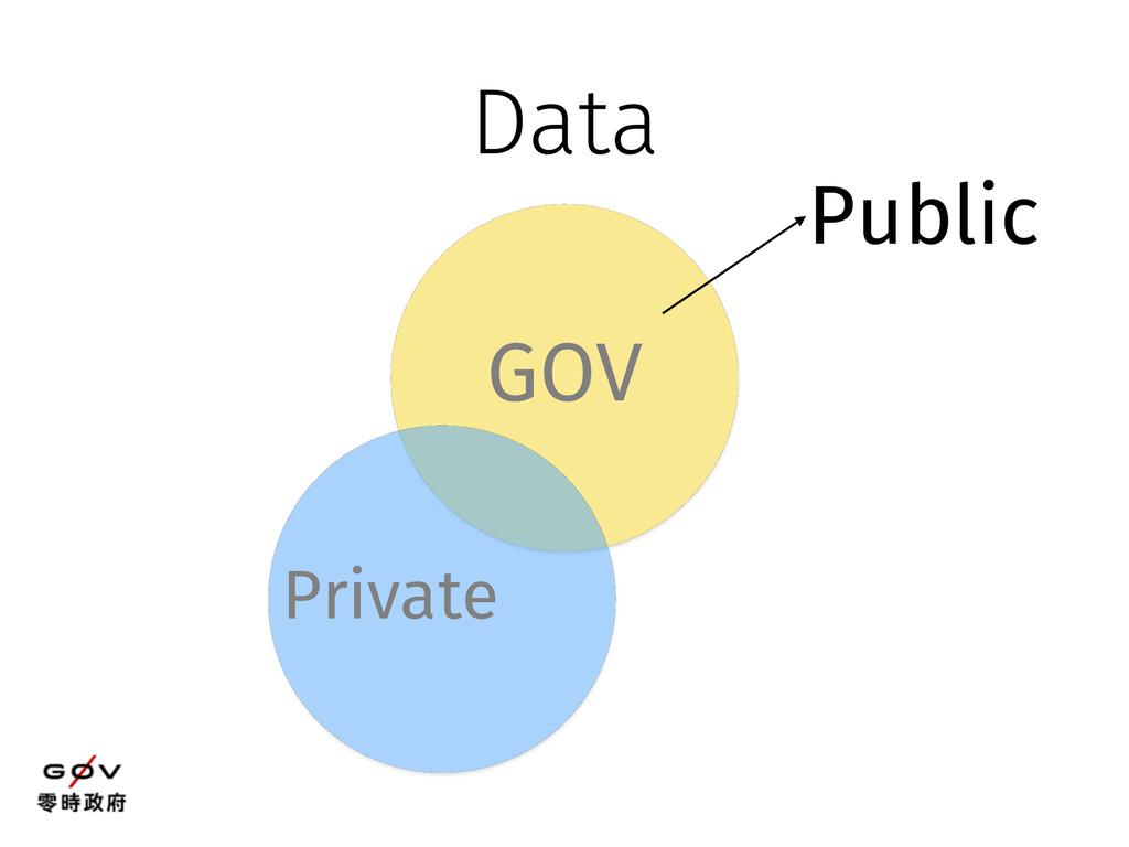 GOV Private Data Public