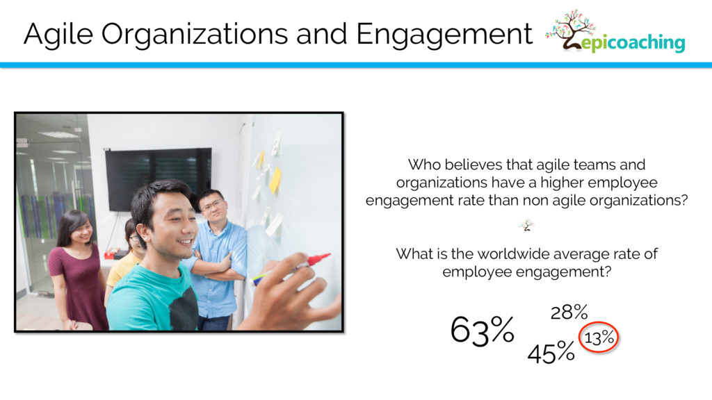 Agile Organizations and Engagement Who believes...