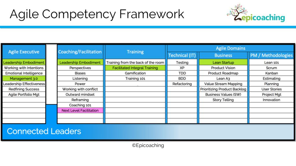 Agile Competency Framework ©Epicoaching