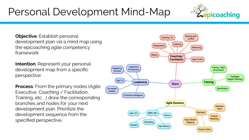 Personal Development Mind-Map Objective: Establ...