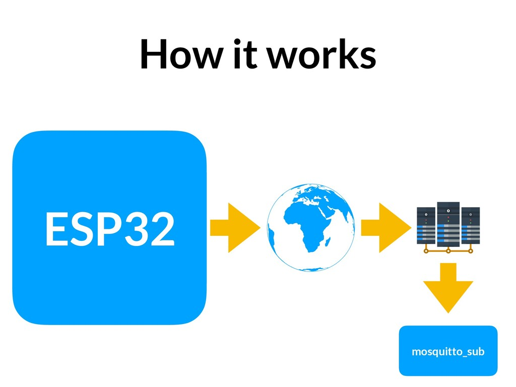 How it works ESP32 mosquitto_sub
