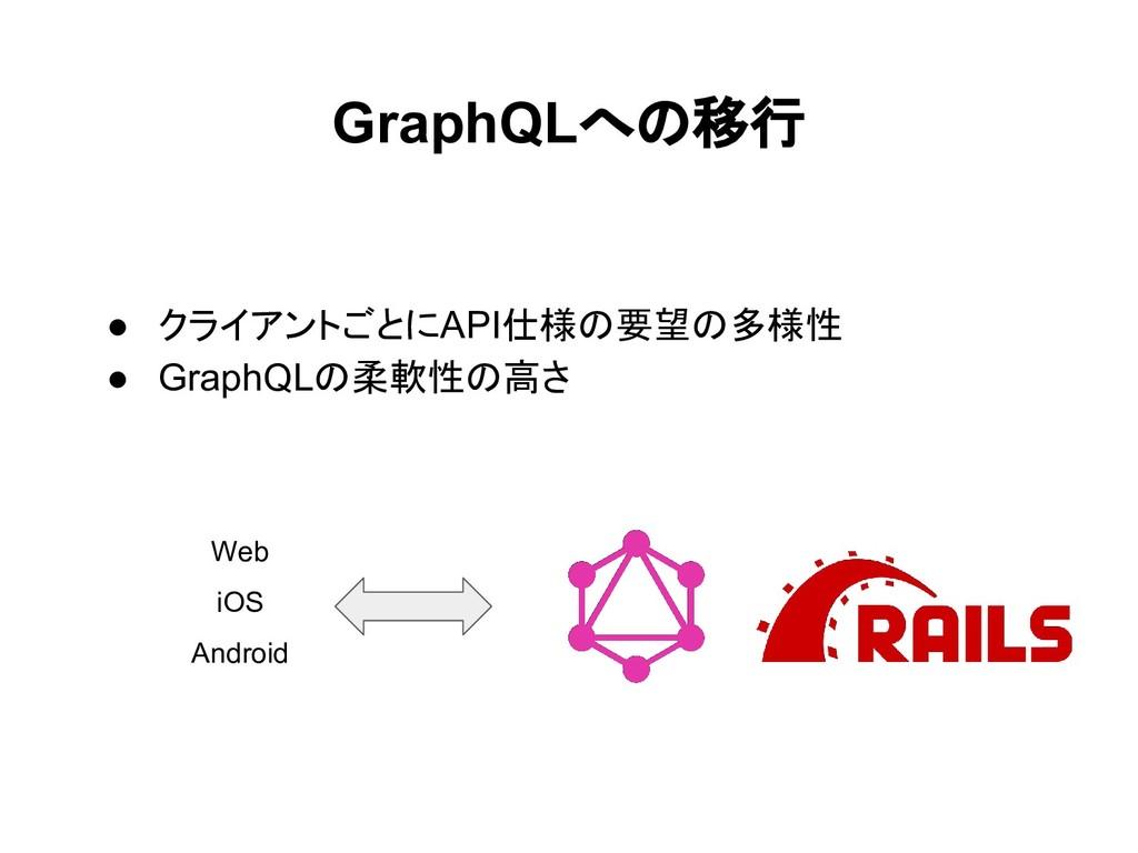 GraphQLへの移行 ● クライアントごとにAPI仕様の要望の多様性 ● GraphQLの柔...