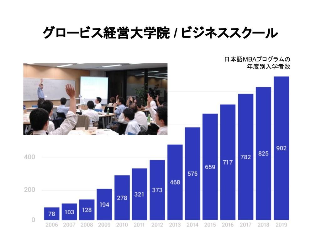 グロービス経営大学院 / ビジネススクール 日本語MBAプログラムの 年度別入学者数