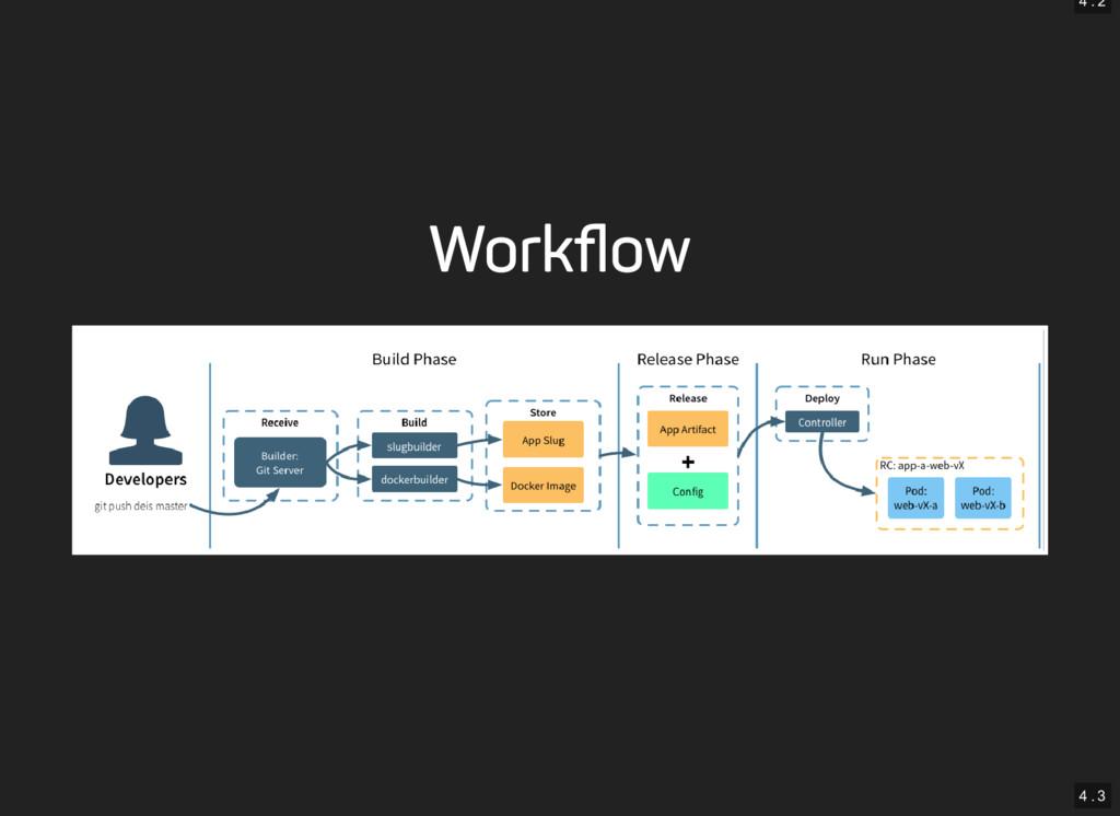4 . 2 4 . 3 Workflow