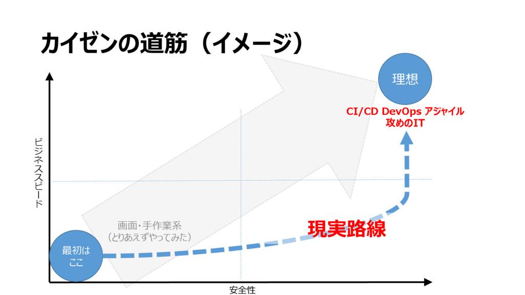 カイゼンの道筋(イメージ) CI/CD DevOps アジャイル 攻めのIT 画面・手作業系 ...