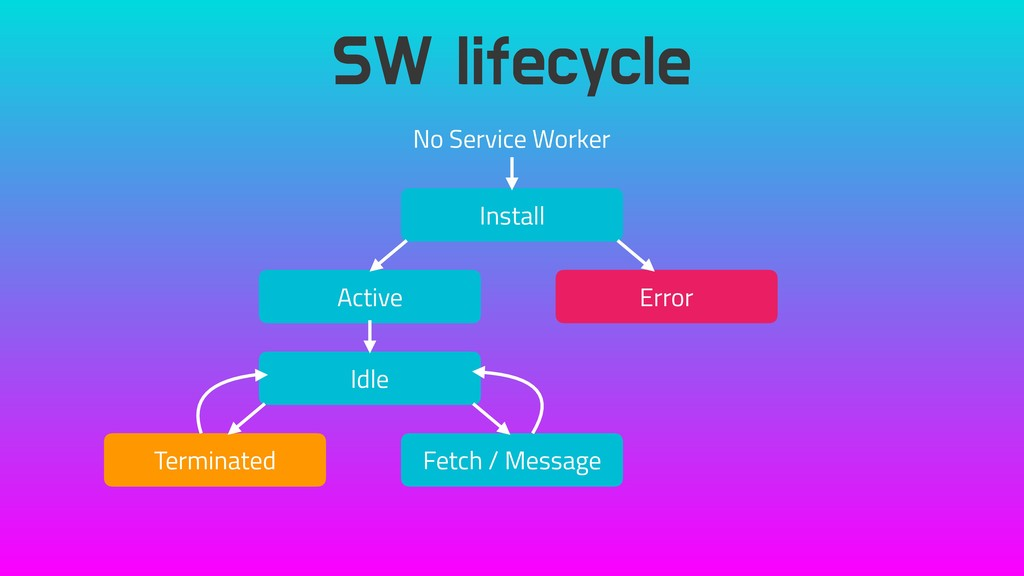 SW lifecycle No Service Worker Install Active E...