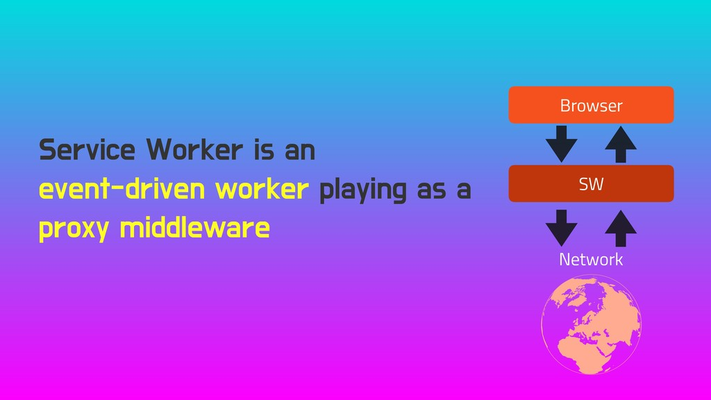 Service Worker is an event-driven worker playin...