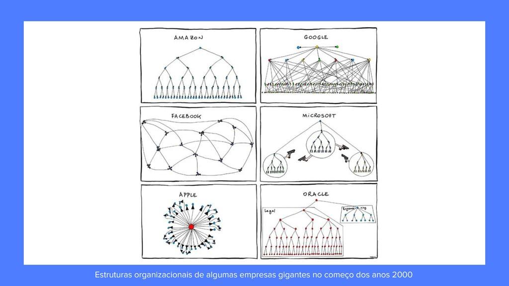 Estruturas organizacionais de algumas empresas ...