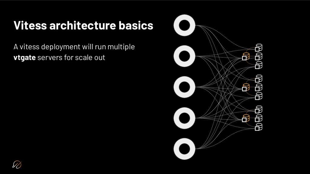 Vitess architecture basics A vitess deployment ...