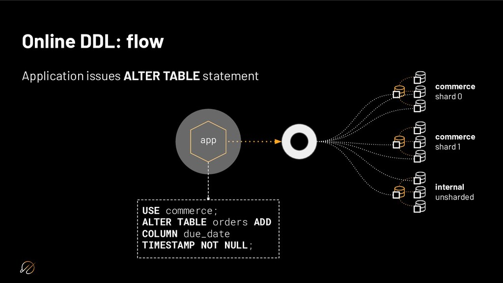 Online DDL: flow Application issues ALTER TABLE ...