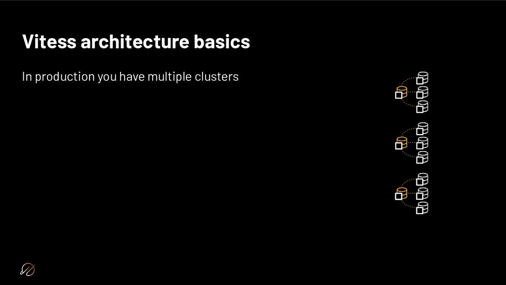 Vitess architecture basics In production you ha...
