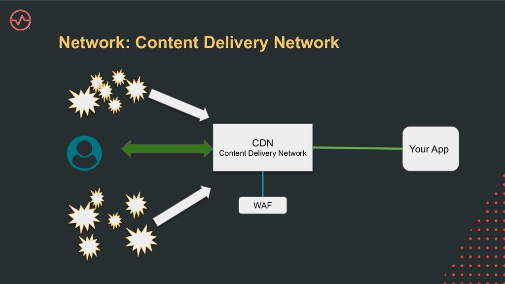 Network: Content Delivery Network CDN Content D...