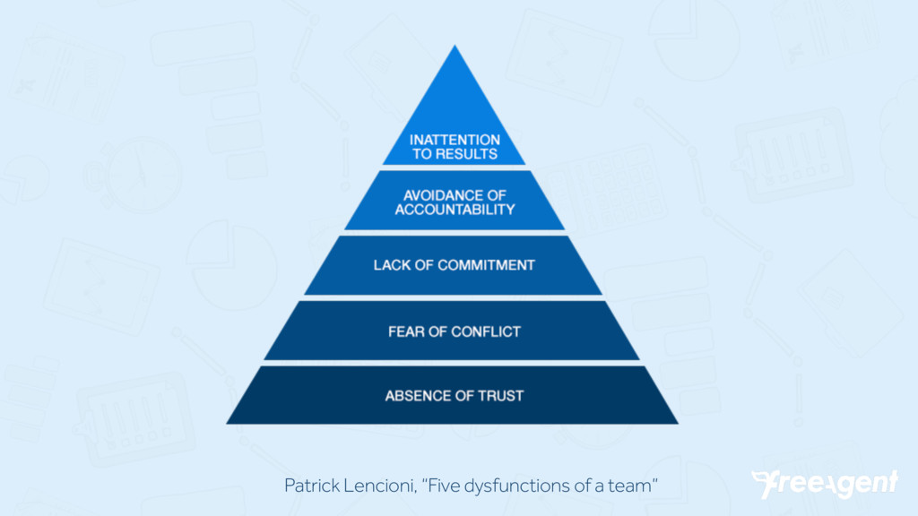 "Patrick Lencioni, ""Five dysfunctions of a team"""