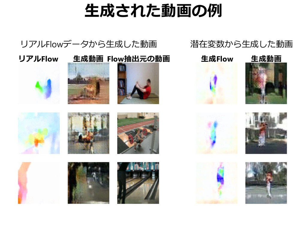 生成された動画の例 リアルFlowデータから生成した動画 潜在変数から生成した動画 リアルFl...