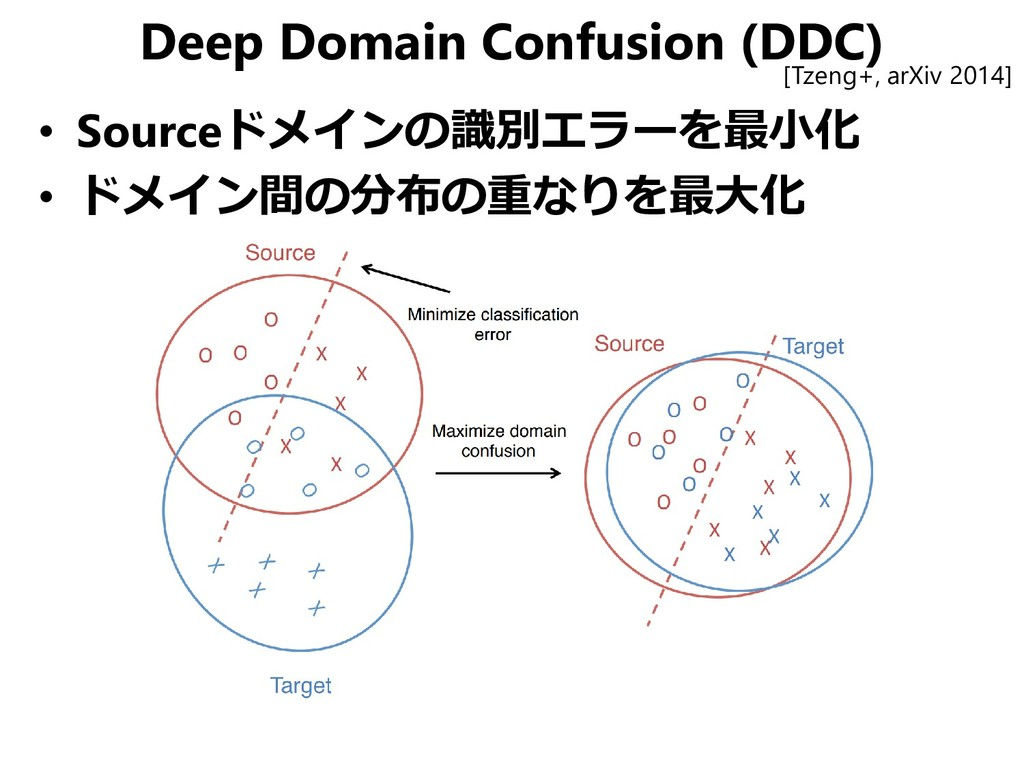 Deep Domain Confusion (DDC) • Sourceドメインの識別エラーを...