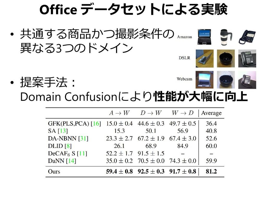 Office データセットによる実験 • 共通する商品かつ撮影条件の 異なる3つのドメイン •...