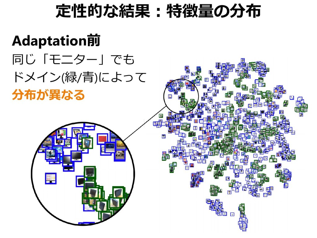 定性的な結果:特徴量の分布 Adaptation前 同じ「モニター」でも ドメイン(緑/青)に...