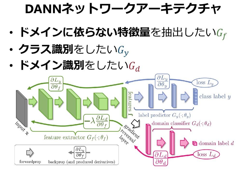 DANNネットワークアーキテクチャ • ドメインに依らない特徴量を抽出したい • クラス識別を...